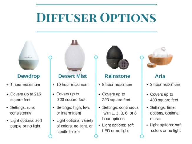 YL Diffuser Options